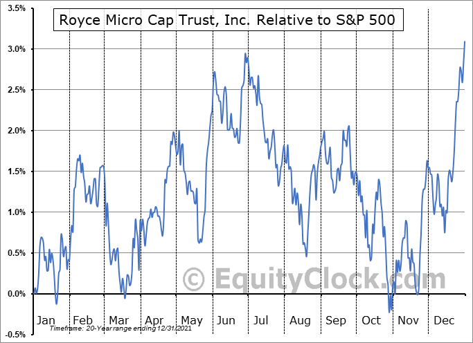 RMT Relative to the S&P 500