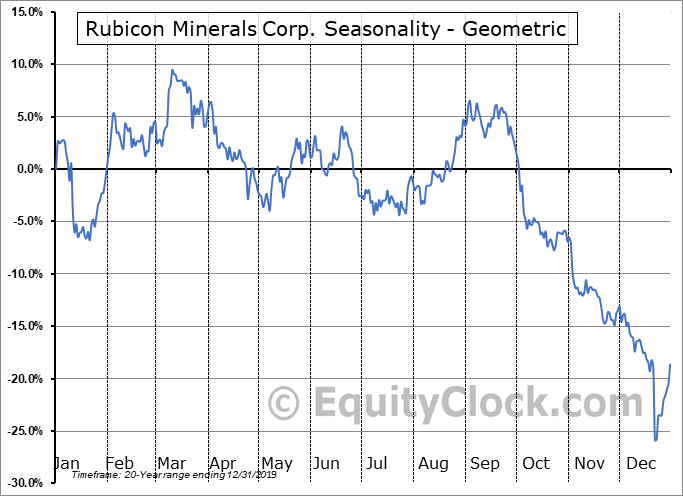 Rubicon Minerals Corp. (TSE:RMX.TO) Seasonality