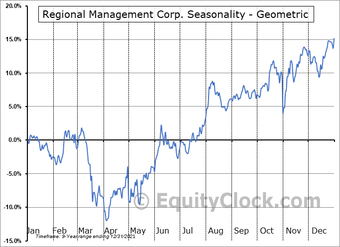 Regional Management Corp. (NYSE:RM) Seasonality