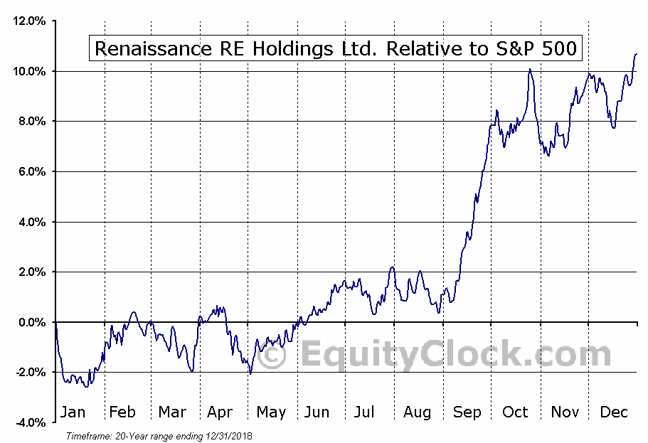 RNR Relative to the S&P 500