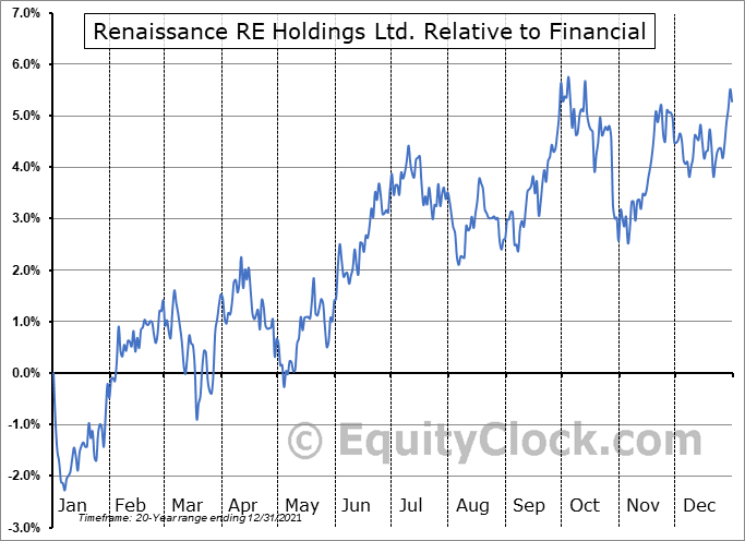 RNR Relative to the Sector