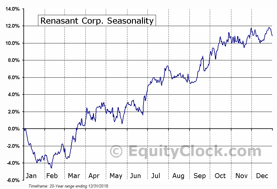 Renasant Corporation (RNST) Seasonal Chart