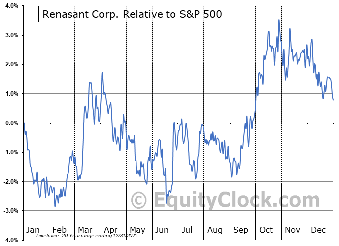 RNST Relative to the S&P 500
