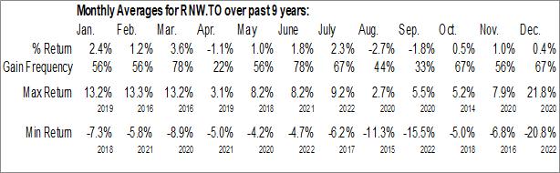 Monthly Seasonal TransAlta Renewables Inc. (TSE:RNW.TO)