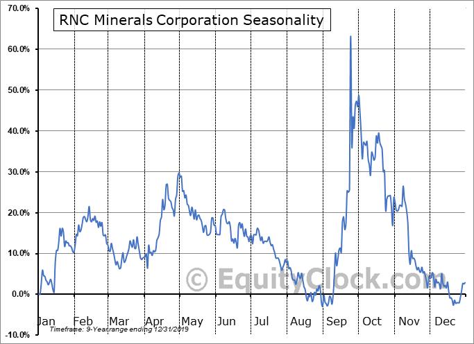 RNC Minerals Corporation (TSE:RNX.TO) Seasonality