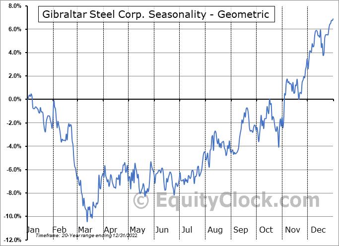 Gibraltar Steel Corp. (NASD:ROCK) Seasonality