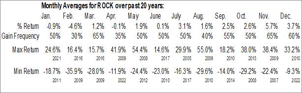Monthly Seasonal Gibraltar Steel Corp. (NASD:ROCK)