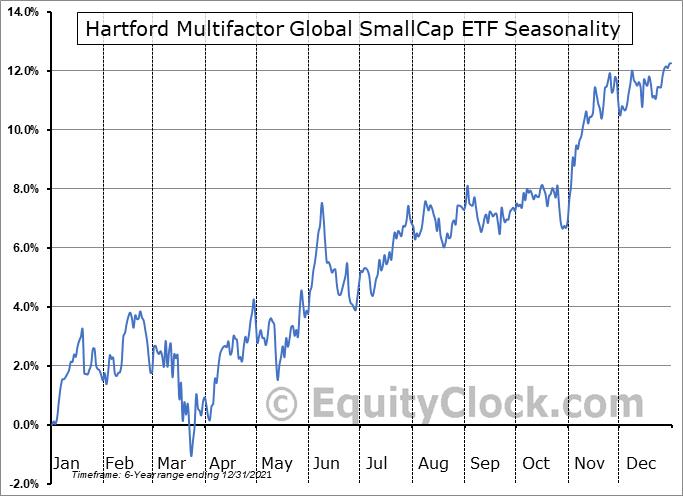 Hartford Multifactor Global SmallCap ETF (AMEX:ROGS) Seasonality