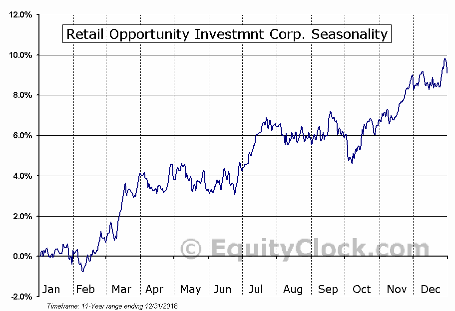 Retail Opportunity Investments Corp. Seasonal Chart