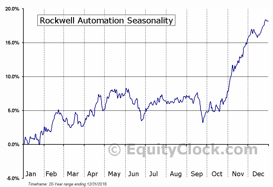 Rockwell Automation, Inc. (ROK) Seasonal Chart