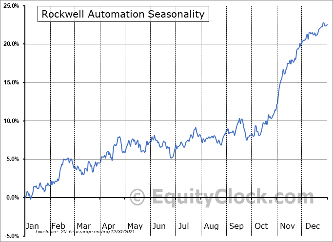 Rockwell Automation, Inc. Seasonal Chart