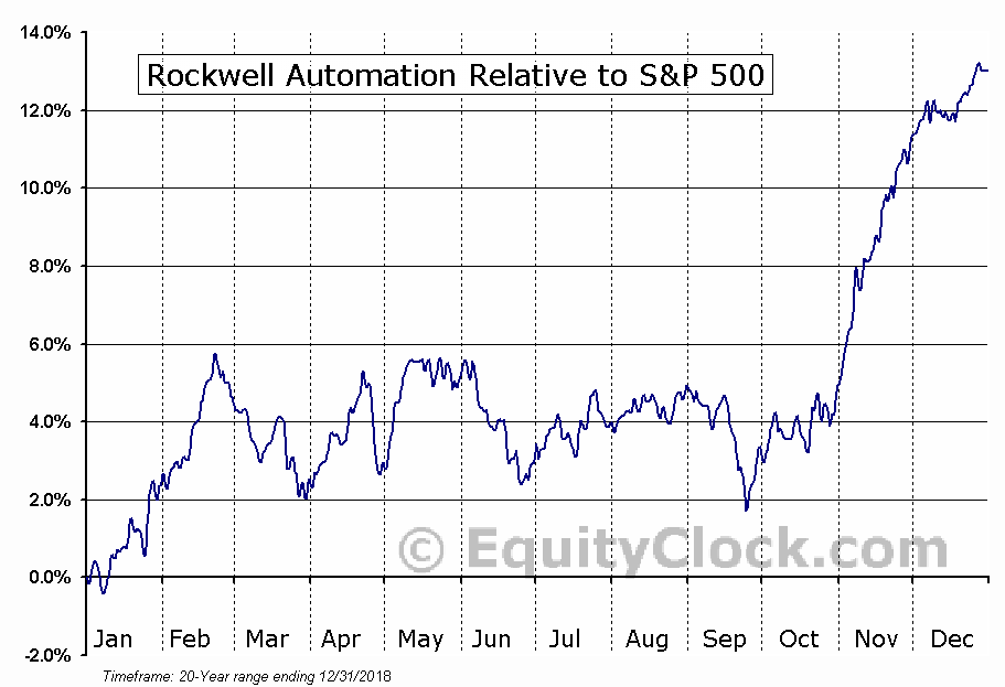 ROK Relative to the S&P 500