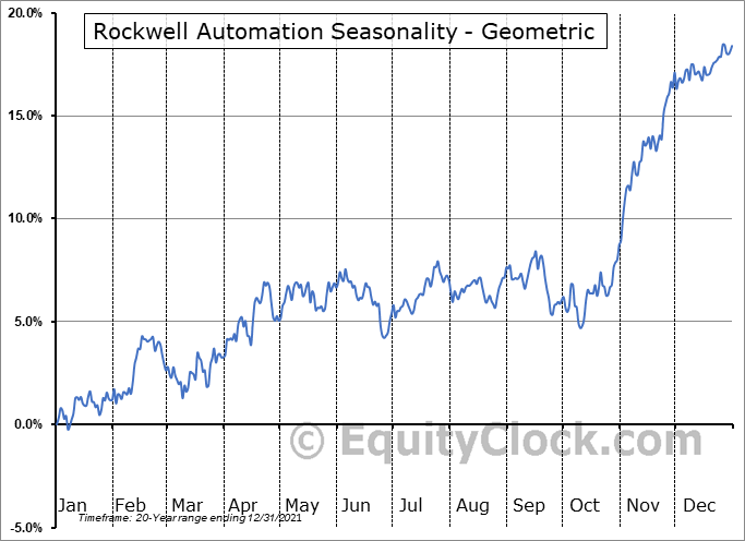 Rockwell Automation (NYSE:ROK) Seasonality