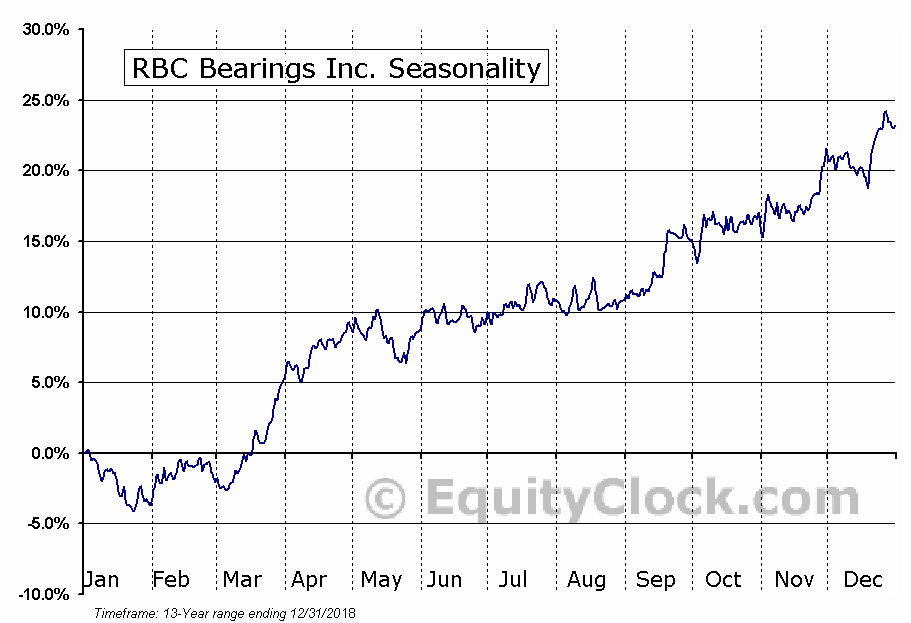 RBC Bearings Incorporated (ROLL) Seasonal Chart