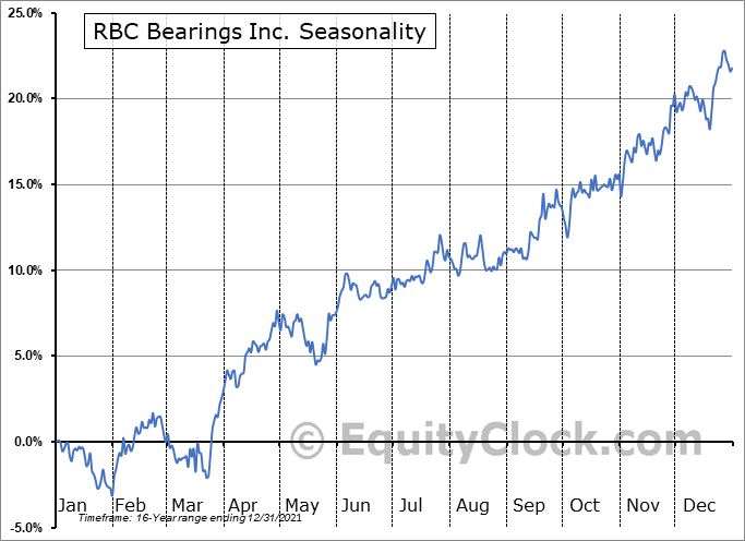RBC Bearings Incorporated Seasonal Chart