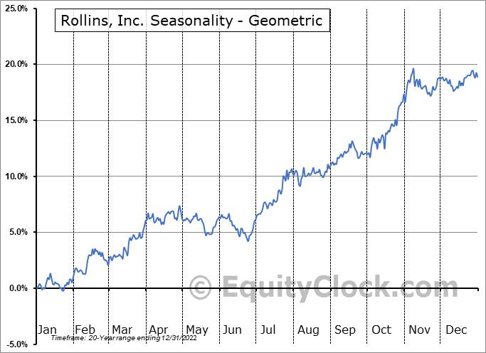 Rollins, Inc. (NYSE:ROL) Seasonality