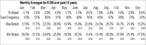 Monthly Seasonal ProShares Ultra Technology (NYSE:ROM)