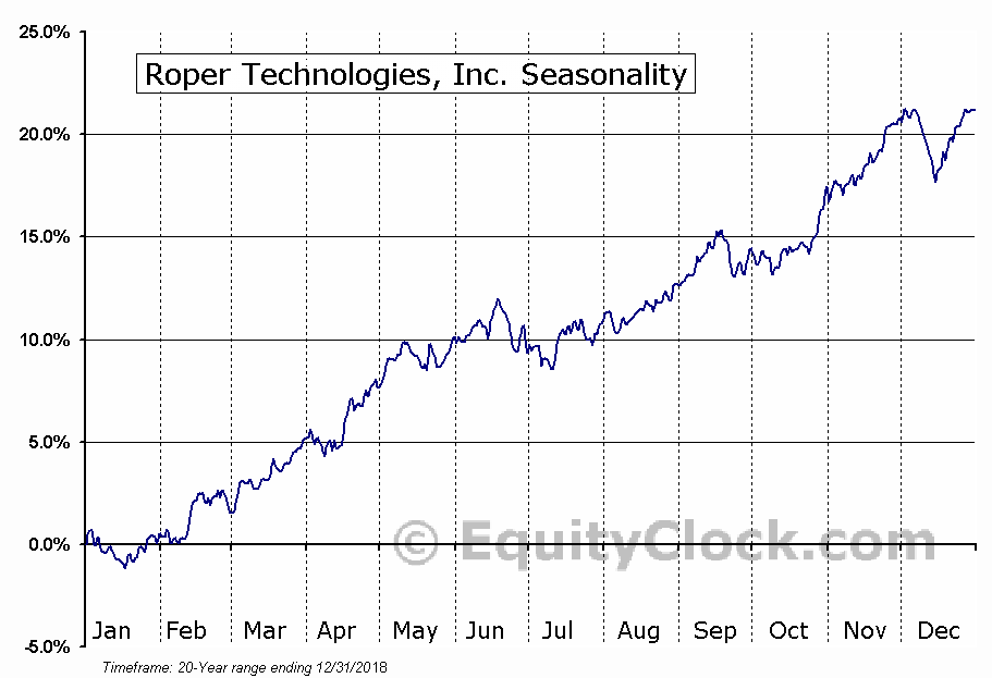 Roper Technologies, Inc. (ROP) Seasonal Chart