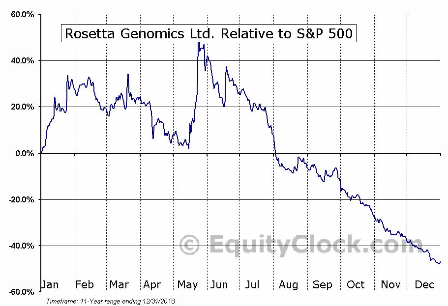 ROSGQ Relative to the S&P 500