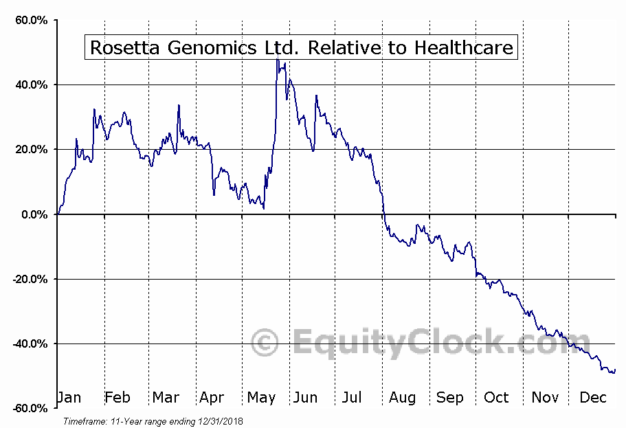 ROSGQ Relative to the Sector