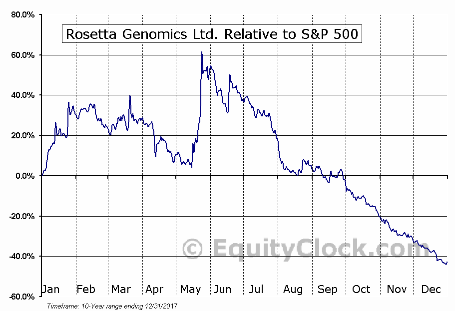 ROSG Relative to the S&P 500