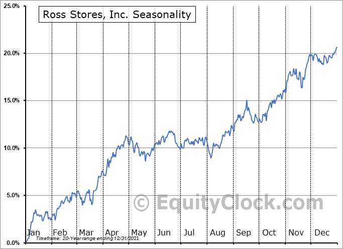 Ross Stores, Inc. Seasonal Chart
