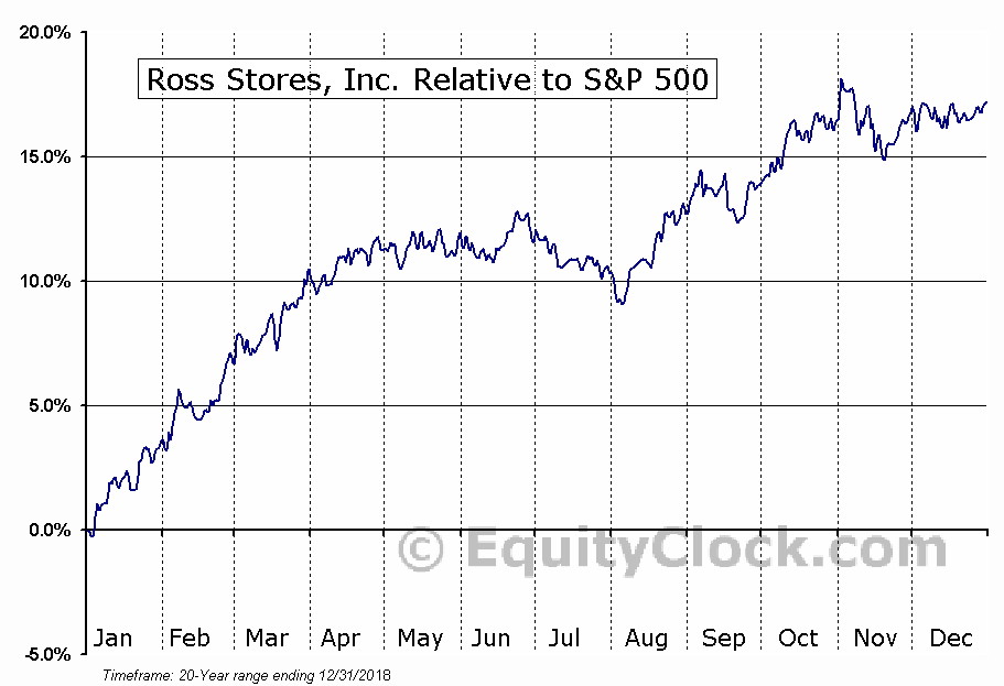 ROST Relative to the S&P 500