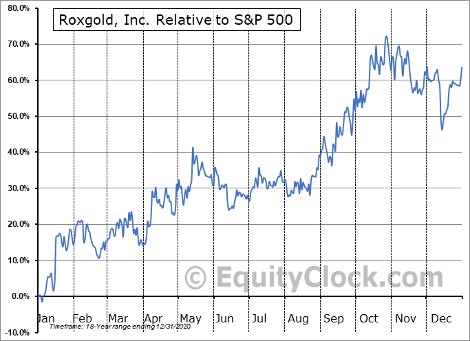 ROXG.TO Relative to the S&P 500