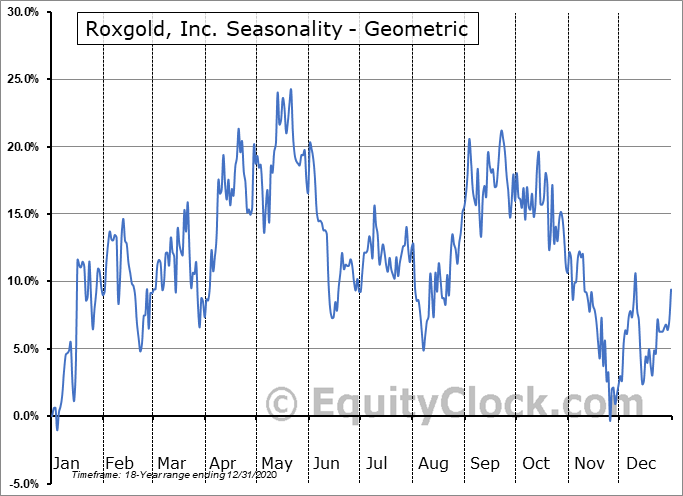 Roxgold, Inc. (TSE:ROXG.TO) Seasonality