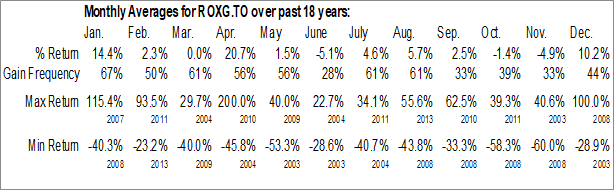 Monthly Seasonal Roxgold, Inc. (TSE:ROXG.TO)