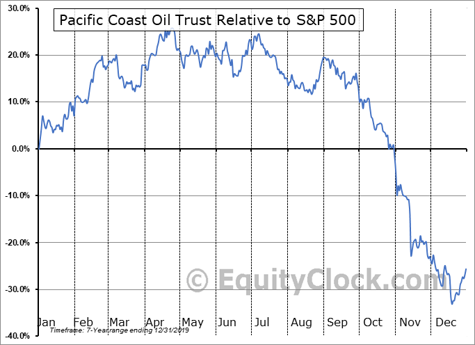 ROYT Relative to the S&P 500