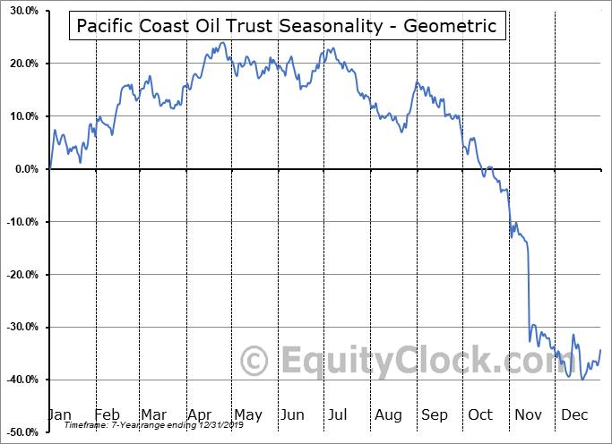 Pacific Coast Oil Trust (NYSE:ROYT) Seasonality
