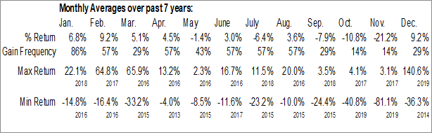 Monthly Seasonal Pacific Coast Oil Trust (NYSE:ROYT)