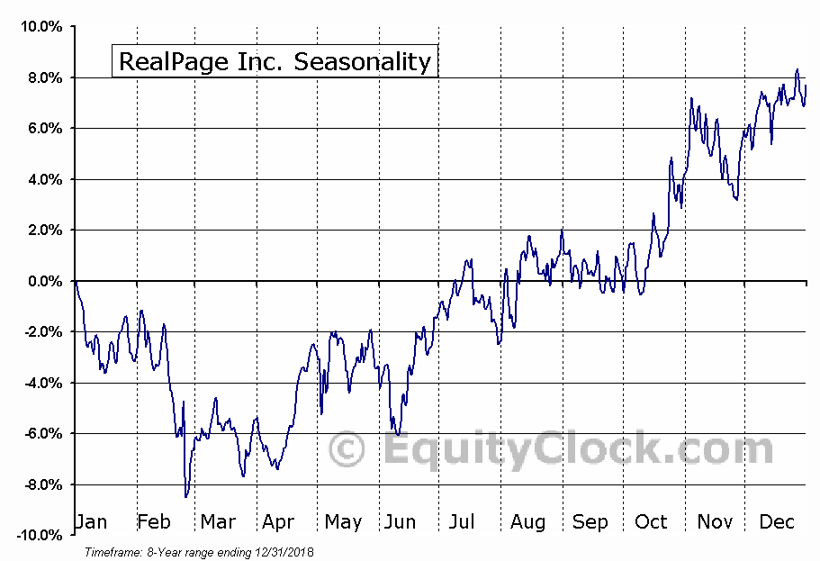 RealPage, Inc. Seasonal Chart