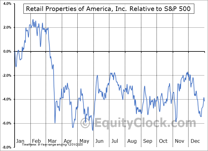 RPAI Relative to the S&P 500