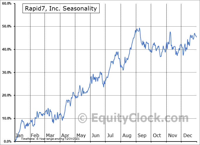 Rapid7, Inc. Seasonal Chart