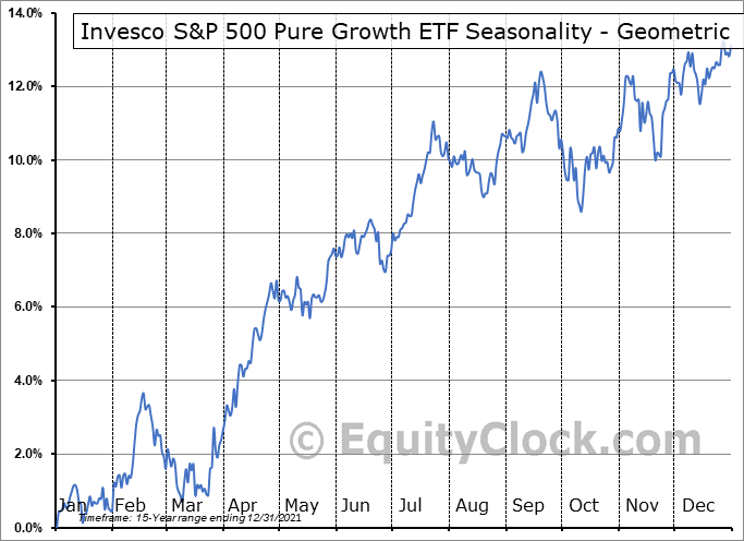 Invesco S&P 500 Pure Growth ETF (NYSE:RPG) Seasonality