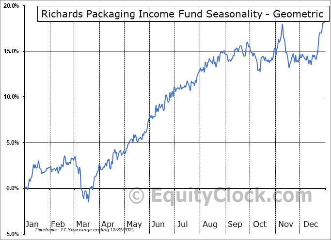 Richards Packaging Income Fund (TSE:RPI/UN.TO) Seasonality