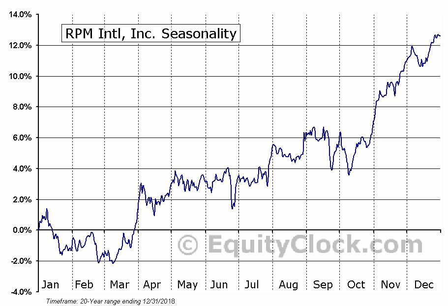 RPM International Inc. Seasonal Chart