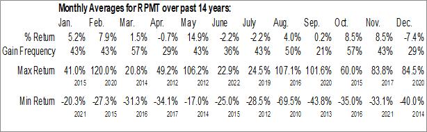 Monthly Seasonal Rego Payment Architectures, Inc. (OTCMKT:RPMT)