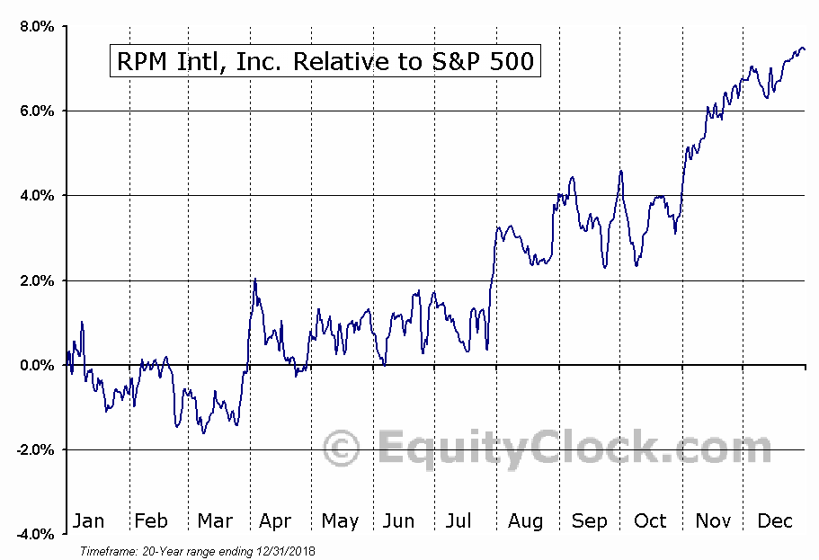 RPM Relative to the S&P 500