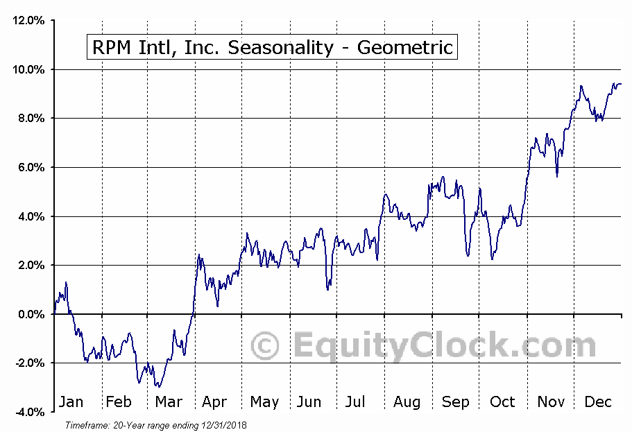 RPM Intl, Inc. (NYSE:RPM) Seasonality