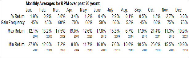 Monthly Seasonal RPM Intl, Inc. (NYSE:RPM)