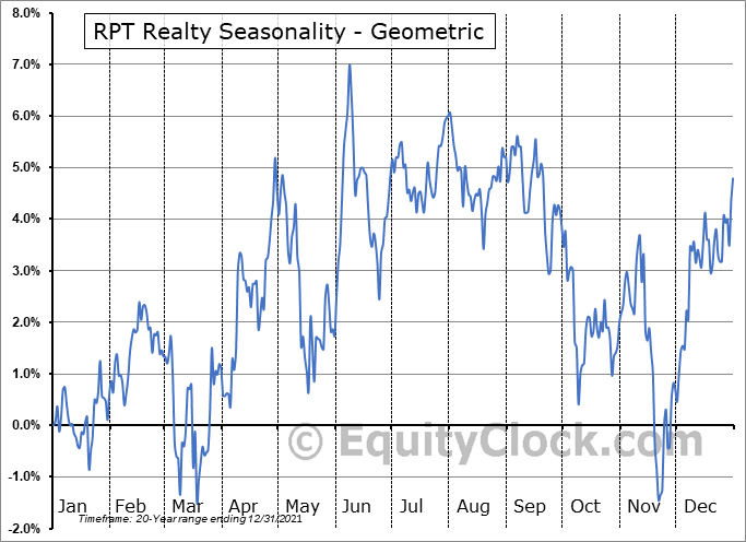 RPT Realty (NYSE:RPT) Seasonality