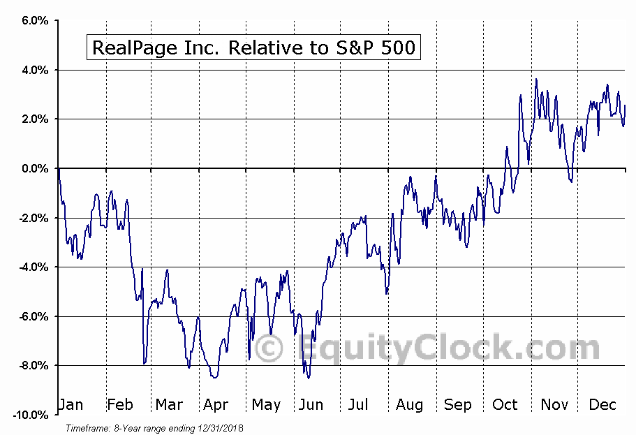 RP Relative to the S&P 500