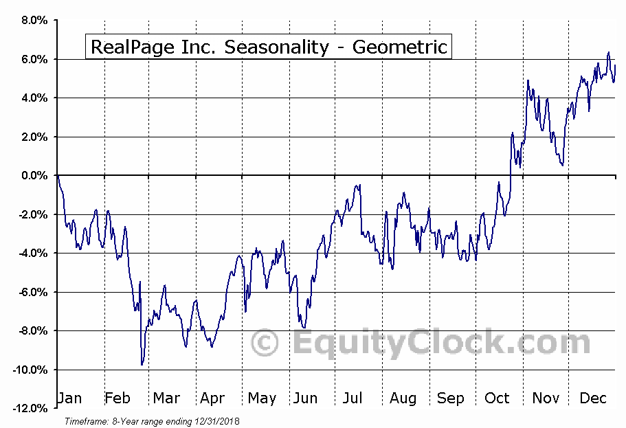 RealPage Inc. (NASD:RP) Seasonality