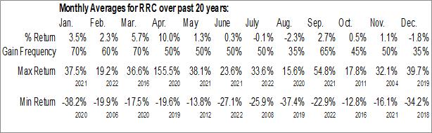 Monthly Seasonal Range Resources Corp. (NYSE:RRC)