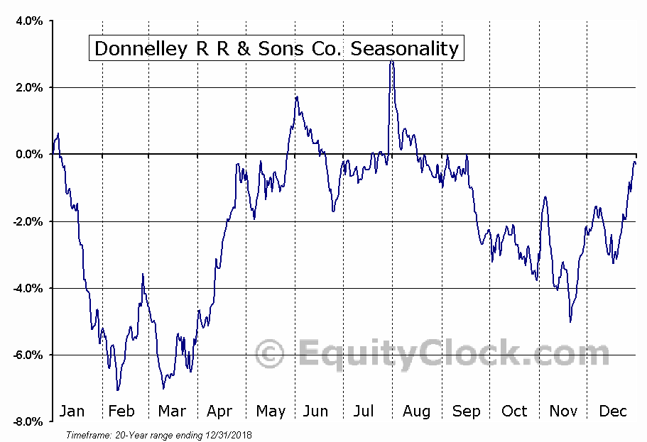 R.R. Donnelley & Sons Company  (NASDAQ:RRD) Seasonal Chart