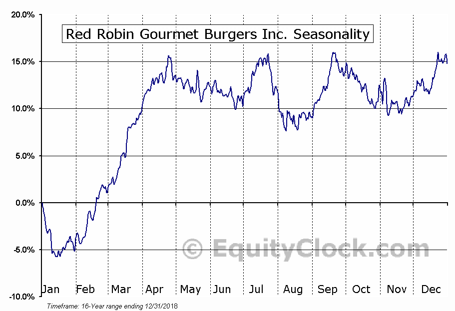 Red Robin Gourmet Burgers, Inc. (RRGB) Seasonal Chart