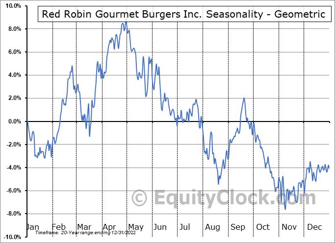 Red Robin Gourmet Burgers Inc. (NASD:RRGB) Seasonality